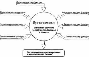 Эргономика
